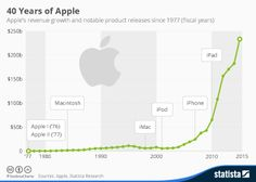 Infographic - Apple's revenue since 1977