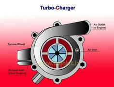 Parts of a Turbocharger More in http://mechanical-engg.com