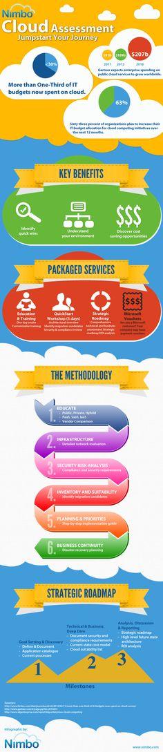 Nimbo Cloud Assessment Infographic