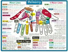 Palmistry chart * Arielle Gabriel who gives free travel advice at The China Adventures of Arielle Gabriel writes of mystical experiences during her financial disasters in The Goddess of Mercy The Dept of Miracles including the opening of her heart chakra *