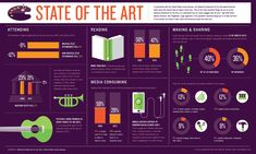 GOOD.is | Infographic: Infographic: How America Engages with the Arts