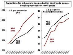 U.S. Gas Production