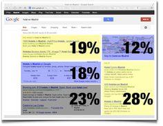 La preocupante evolución de Google, porcentajes de lo que más se clicka en las serp de google