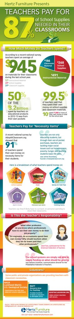 Teachers Pay For 87% Of School Supplies Needed In Their Classroom! . This seriously under reported fact was a driving force behind TeachersNotebook.com where 11,000+ of the 78,000+ teacher-created, classroom tested educational resources are FREE. FREE resources help all teachers reduce their out-of-pocket expenses while the paid options help our teacher-preneurs capitalize on their experience and commitment to education.