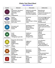 "This infographic / cheat sheet is designed to help you ""self-diagnose"" your chakras, so that you know where to send more Reiki. It's a real quick and easy chakra test. Click the image below for full size. For the printable PDF version, see the link at the end of the article. To download this as a …"