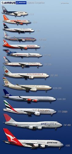 from Small to Biggest passenger airplane.....
