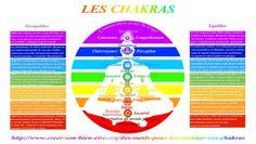 Des outils pour harmoniser vos chakras - Bien être, santé, relaxation, massage, stress, shiatsu, Qi Qong; phytothérapie, remède de grand-mère