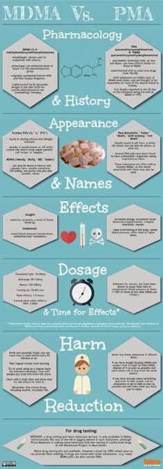 MDMA Vs PMA/PMMA The differences & dangers.