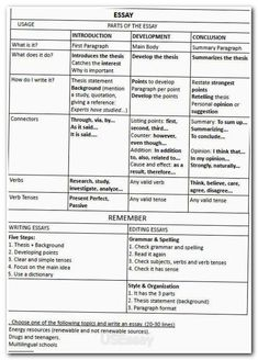 essay wrightessay higher english persuasive essay topics best  how to write an essay exercise this is an excellent site for english teachers so many work sheets and activities for every grade level