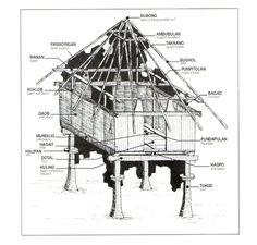 Architecture history -- includes the kubo Filipino Architecture, Philippine Architecture, Bahay Kubo Design Philippines, Filipino House, Philippine Houses, Section Drawing, Rome, Bamboo Construction, Philippines Culture