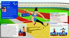 """Long Jump at the Paralympics. """"A lot of training, perfect coordination and absolute trust in your guide"""". http://sponsoring.allianz.com/en/paralympics/infographics/summer-graphics/index.html/Allianz_Information_Graphic_Long_Jump_300dpi.jpg"""