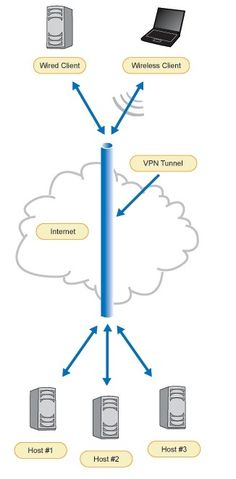 Send your data throught secure VPN tunnel and safe your data from from hackers? Want to know more than visit to http://vpncreative.com/