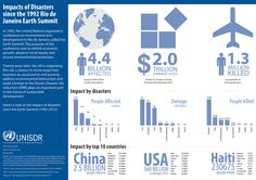 https://flic.kr/p/ce83tQ | The impacts of disasters since the 1992 Earth Summit | Over the last twenty years, it is conservatively estimated that disasters have killed 1.3 million people, affected 4.4 billion and resulted in economic losses of $2 trillion. These are staggering numbers when you consider what it means in terms of missed opportunities, shattered lives, lost housing, schools and health facilities destroyed, cultural losses and roads washed away.  Read more and download the PDF…