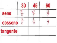 Tabela trigonométrica no círculo trigonométrico ângulos notáveis Relaçõe...https://youtu.be/VVqAHb1nXVY