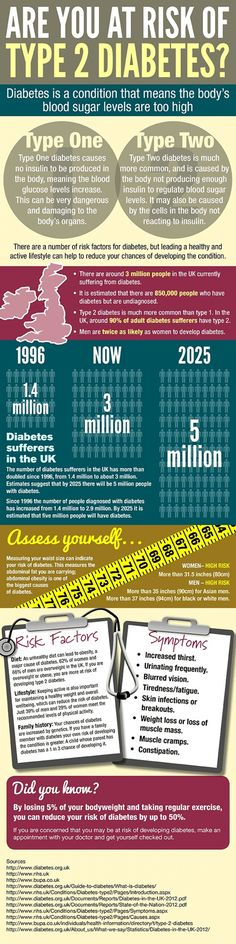 Are you at risk of type 2 diabetes? (infographic) #type2diabetes #wegohealth