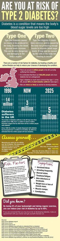 Are you at risk of type 2 diabetes? (infographic) #type2diabetes #wegohealth