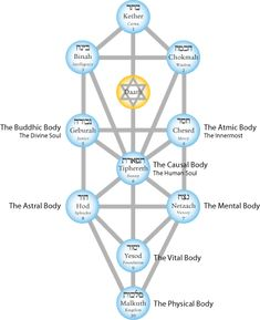 30 Best #GnosticTeachings #Alchemy images in 2016 | Alchemy