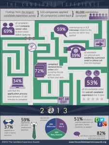 Candidate Experience 2013 by the Numbers #thecandidate