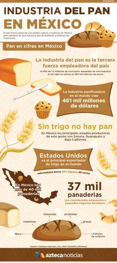 Industria del pan en México #infografia