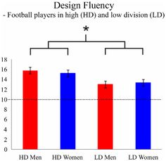Research on Executive Functions and sports. PLOS ONE: Executive Functions Predict the Success of Top-Soccer Players