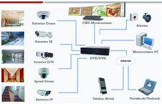 Sistemul de supraveghere video (sau CCTV – closed circuit television ) este un sistem de televiziune care opereaza in bucla inchisa. Fata de televiziunea publica care este disponibila oricarui individ care are un receptor TV, imaginile obtinute de sistemul de supraveghere video sunt disponibile numai acelora conectati in bucla ce au drepturi de acces.