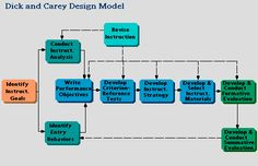 DICK & CAREY: A model of instruction addressing the entire system of learning, focusing on the interrelationship between context, content, learning and instruction.