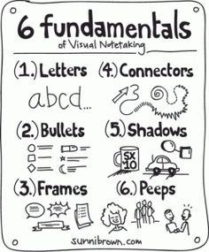 fundamentals of visual notetaking