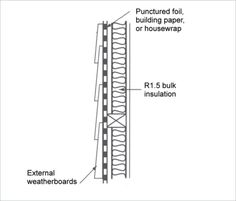 INSULATION A crosssection diagram shows a brick veneer
