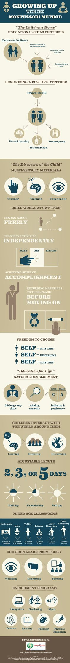 Growing Up with the Montessori Method Infographic