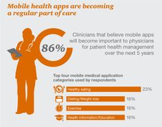 Mobile health apps: a regular part of care?