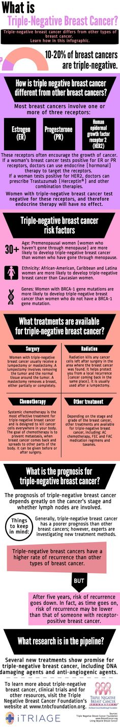 I was 47, white, post menopausal and negative for BRCA 1 and 2 when I was diagnosed with Triple Negative Breast Cancer.