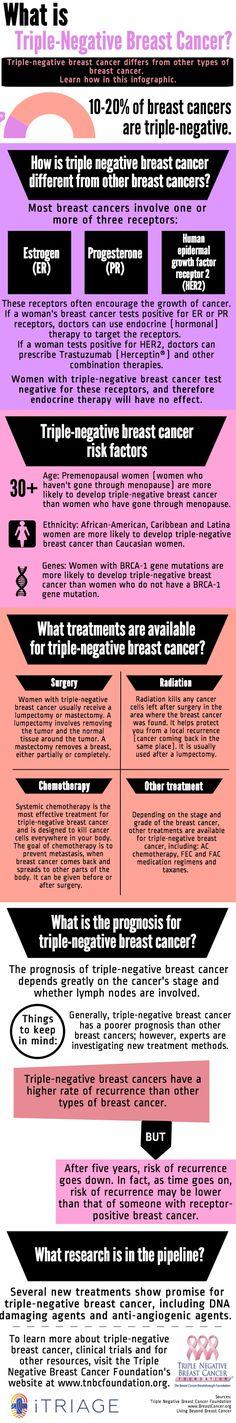 Triple Negative Breast Cancer Survivor: Robin Roberts ...