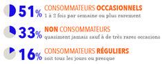 Source: FranceAgriMer. Etude quinquennale sur la consommation du vin en France, 2015