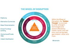 wheel of disruption @briansolis