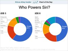 These Are The Companies That Power #Siri