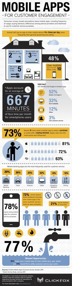 ClickFox has put together an infographic on the effectiveness of mobile apps for customer engagement. If you're deciding whether your business need a mobile app, you might want to take a look at this as additional data. If you're in dining, maybe not. If you're in mobile banking, and looking at an iOS app, maybe so.