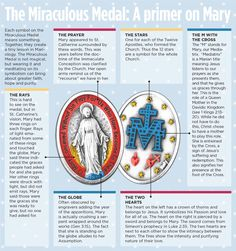 "Denver Catholic on Twitter: ""Here's an infographic breaking down the Miraculous Medal, just because: https://t.co/0v0gs2fGWP https://t.co/P0FmzwgVRZ"""