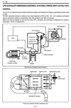 79 Best Toyota Industrial Manuals S On Pinterest. Original Illustrated Factory Workshop Service Manual For Toyota Lpg Forklift Truck Type Manuals Bt Forclift Trucks Contains H. Toyota. Toyota Forklift 42 6fgcu25 Wiring Diagram At Scoala.co