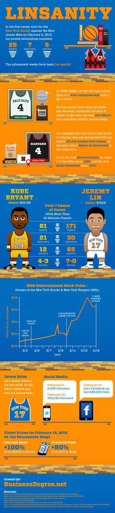 Infographic: Linsanity.