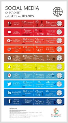 Social Media Cheat Sheet for Users and Brands - infographic