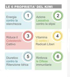 I valori nutrizionali di un frutto molto prezioso per l'organismo: il #kiwi.
