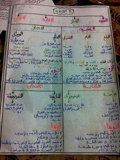 Arabic Lessons, Learning Websites, Islamic Phrases, Beautiful Arabic Words, Islam Facts, English Language Learning, Arabic Language, Coran, Learning Arabic