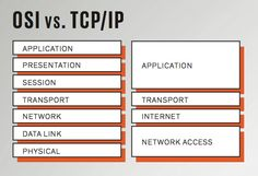OSI vs TCP/IP plus history of the Internet