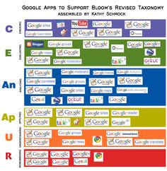 a clickable image map with iPad apps to support each level of Bloom's Revised Taxonomy