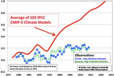 The picture shows the remarkable disconnect between predicted global warming and the real world.