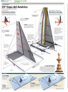 33rd America's Cup - Christian Javier Sprang