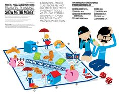 [INFOGRAPHIC] Financial Planning Show Me The Money - Indonesia Middle Class Monitoring