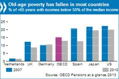 Old-age poverty. OECD, november 2013