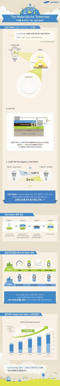 [Infographic] 미래를 움직이는 기술 'GaN Wafer'에 관한 인포그래픽
