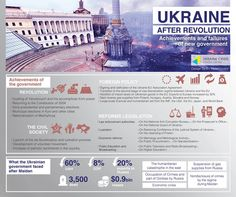 Euromaidan Press @EuromaidanPress  ·  Nov 24  Achievements and failures of #Ukraine's new government after after the #Euromaidan #Revolution